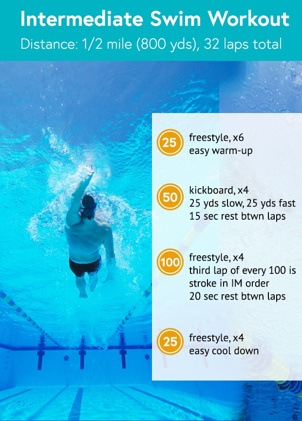 best swimming workout to lose weight photo - 1
