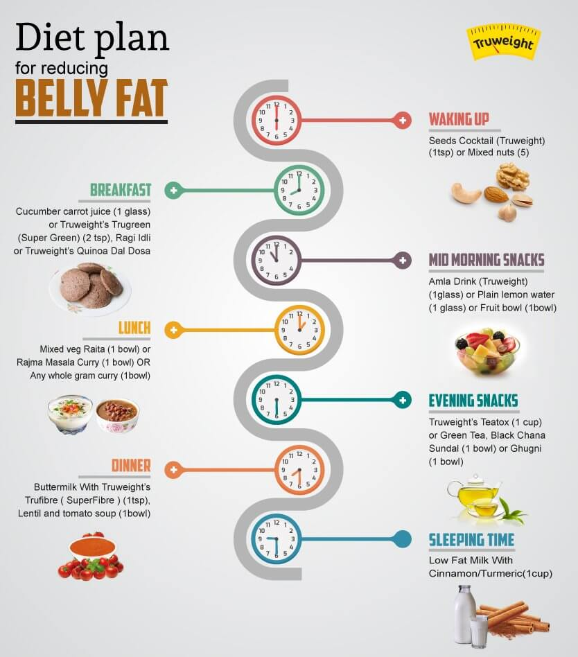 daily diet plan to lose weight photo - 1