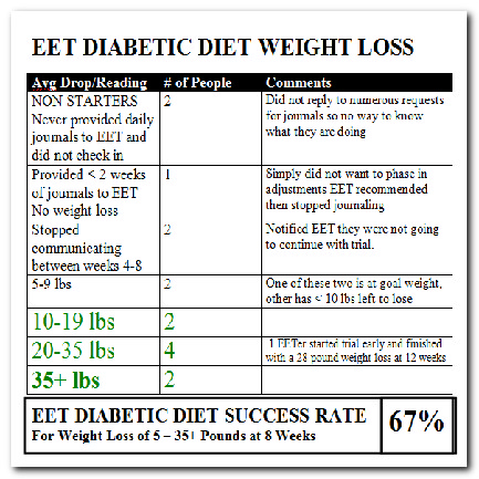 diets for diabetics to lose weight photo - 1
