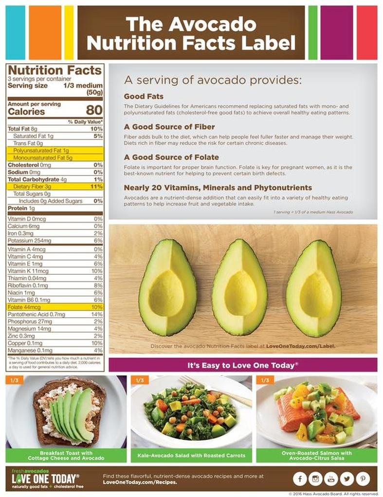 does avocado help lose weight photo - 1