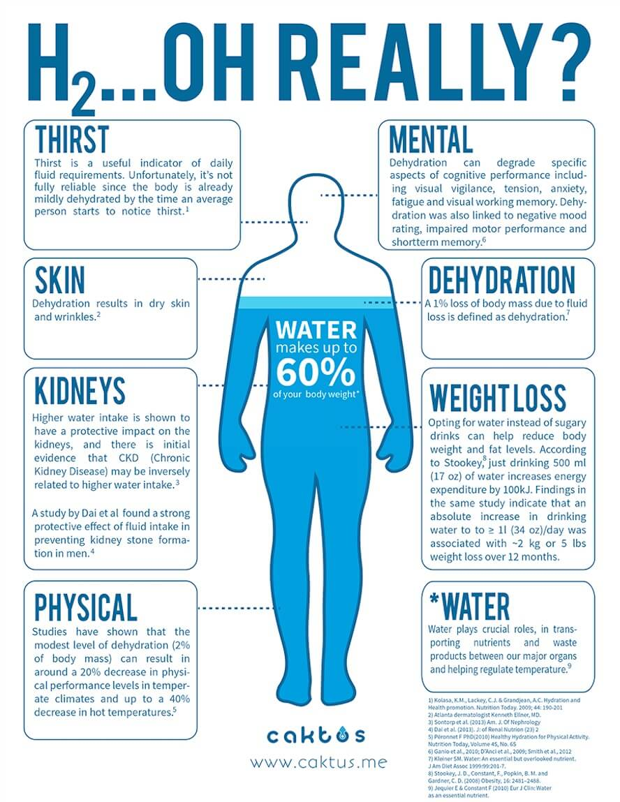 drinking water to lose water weight photo - 1