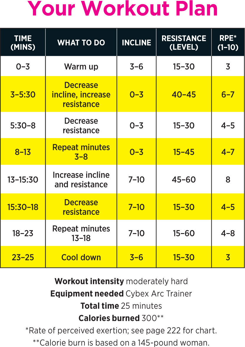 elliptical workouts to lose weight photo - 1