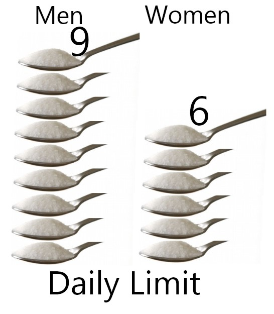 grams of sugar per day to lose weight photo - 1