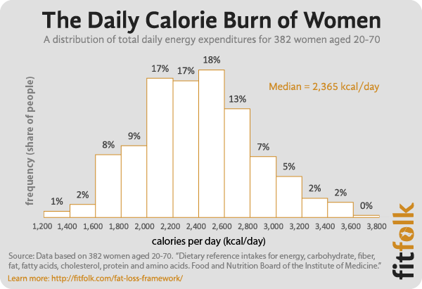 how many calories should you burn to lose weight photo - 1