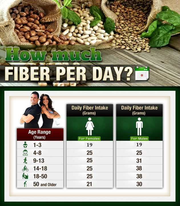 how much fiber per day to lose weight photo - 1