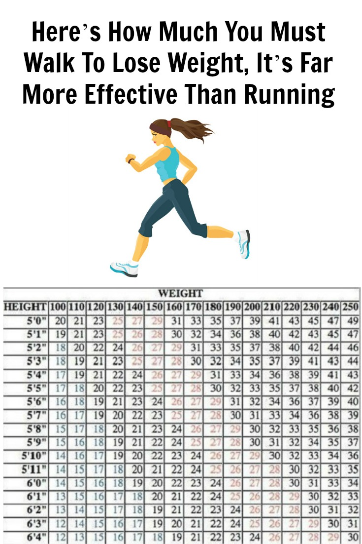 how much to walk to lose weight photo - 1