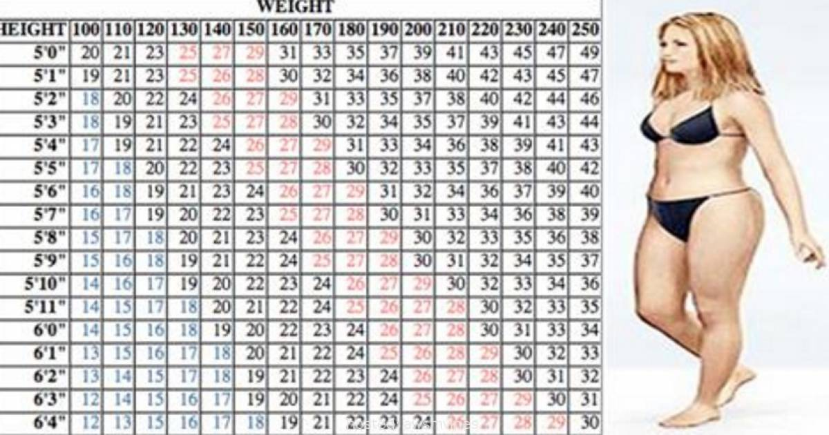 how much to walk to lose weight chart photo - 1