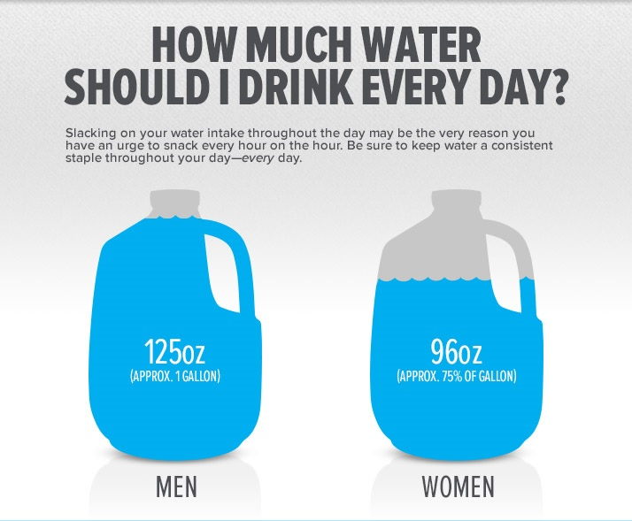 how much water do you need to drink to lose weight photo - 1