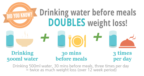 how much water should you drink daily to lose weight photo - 1