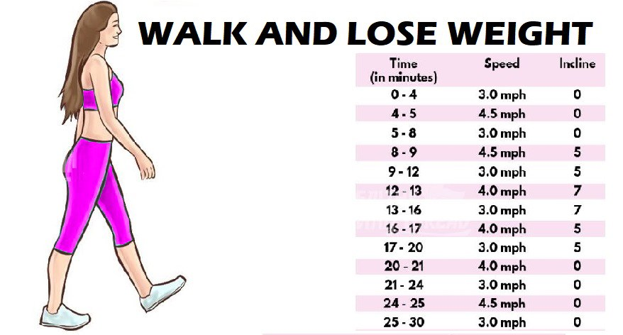 how to lose weight by walking photo - 1