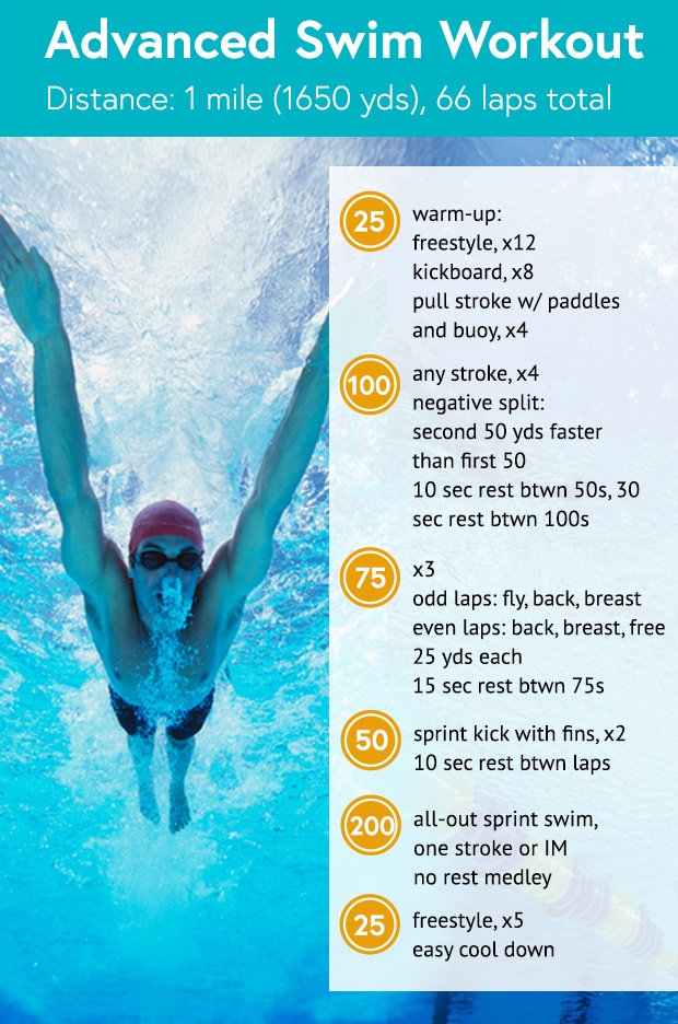 swimming routines to lose weight photo - 1